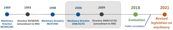 Machinery Directive - revision